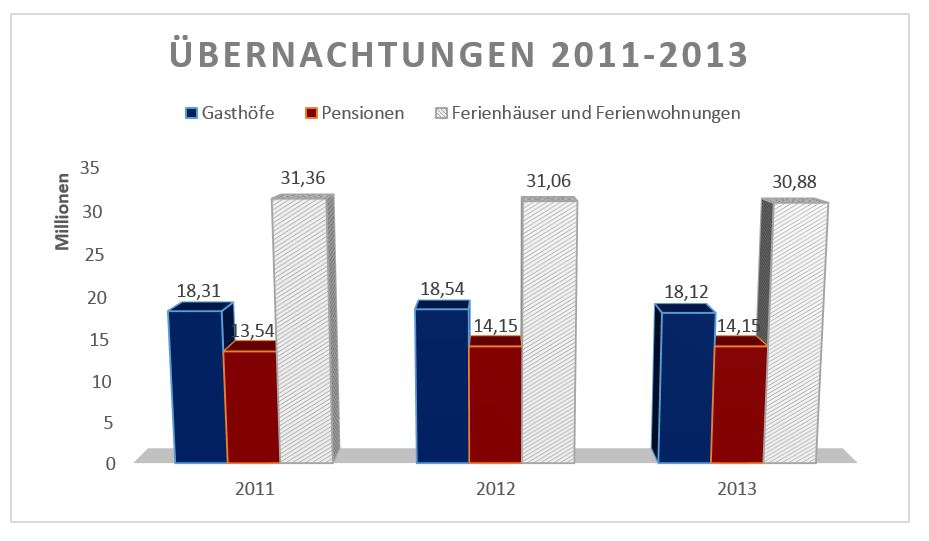 Übernachtungen Statistik 2011-2013