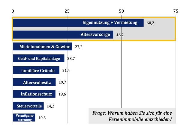 Umfrage Gründe für einen Ferienimmobilienkauf aus der Marktstudie 2015 von Engel & Völkers